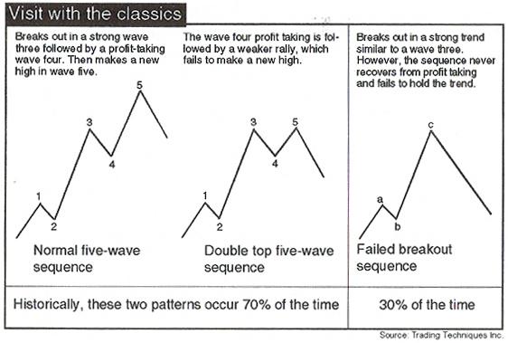 elliott wave corrective patterns pdf