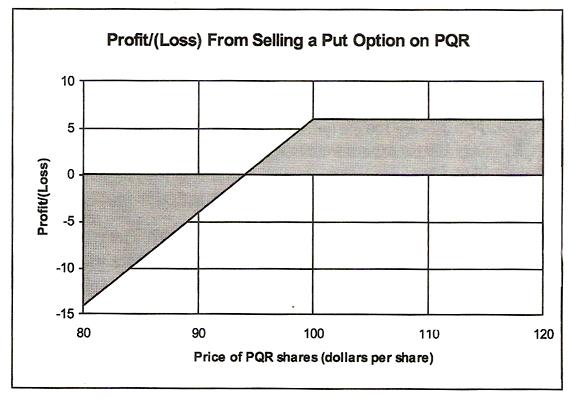 Put option insider trading