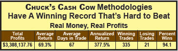 Cash Cow's Winning Record