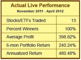Live Performance Statistcs